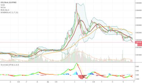 IOTBTC: IOT - Sell