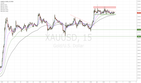XAUUSD: Gold short scenario, tactical trade