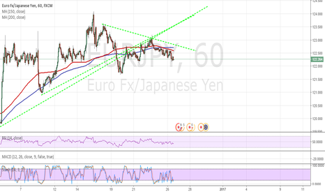 EURJPY: EURJPY Short Opportunity Given MAs?