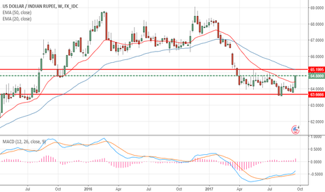 USDINR: USDINR- Shifting into bullish mode?