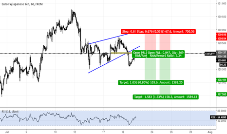 EURJPY: EURJPY Break and retest