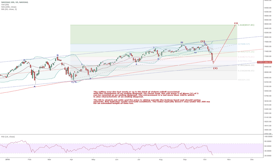 NDX: NQ1/QQQ: An ending diagonal finish to wave (1) of 5 led to a