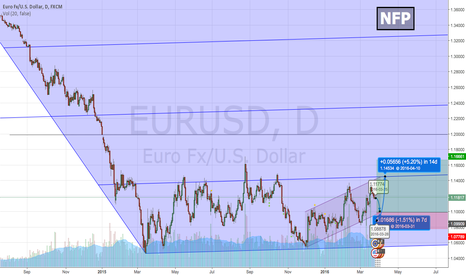 EURUSD: #eurusd Before and after #AprilNFP #forecast