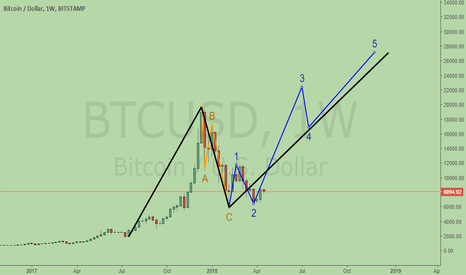 BTCUSD: Very bullish on Bitcoin Wave 3 -3 now