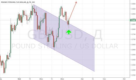 GBPUSD: GBP/USD собирается в рост?
