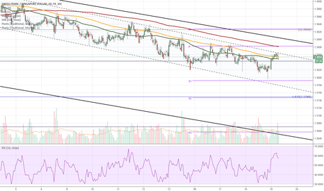 CHFSGD: CHF/SGD 1H Chart: Pair remains near channel line
