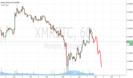 XMRBTC: Short.