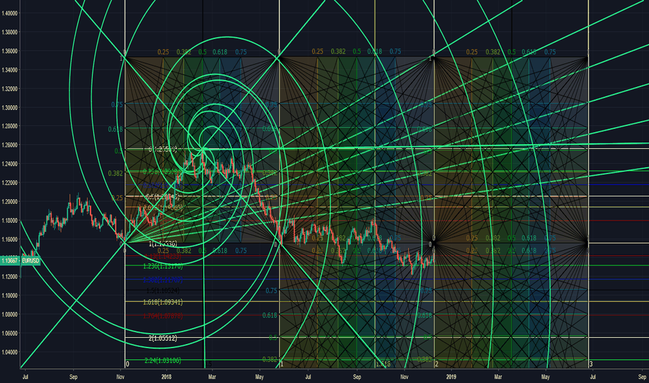 EURUSD: great long term buy.