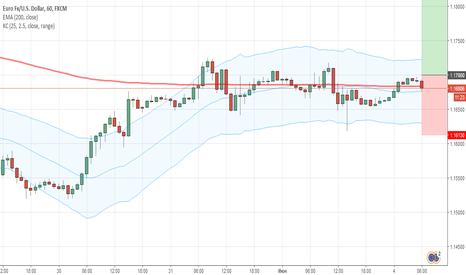 EURUSD: Футпринт. Покупка EURUSD 04.06 на основании профиля рынка.