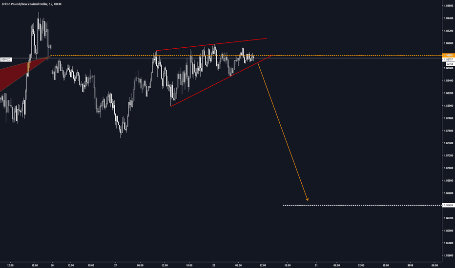 GBPNZD: GBPNZD-M15