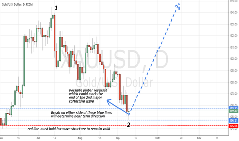 XAUUSD: Possible reversal for Gold