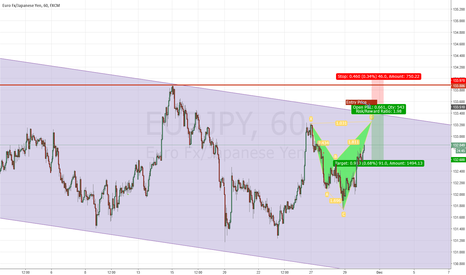 EURJPY: EUR/JPY Bearish Harmonic Pattern