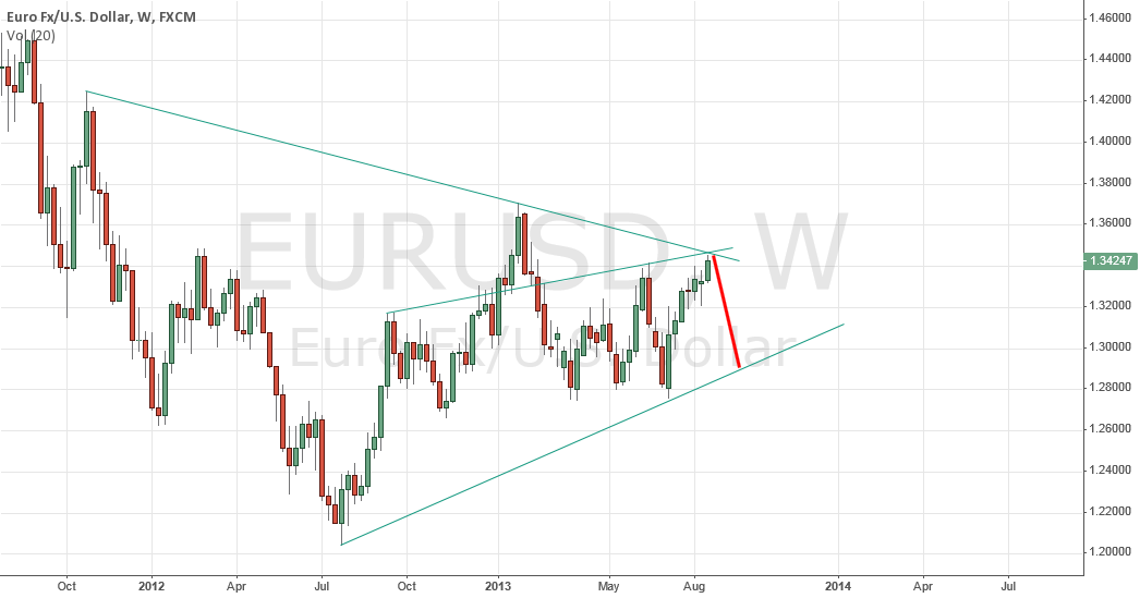 $EURUSD chances for sell