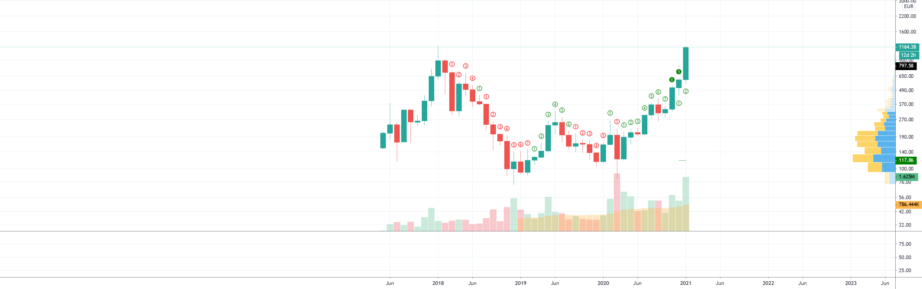 TD Setup and Countdown — Indicator by andyhitchman — TradingView