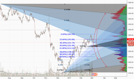 XAUUSD: Gold - Pick a Direction