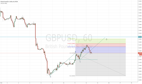 GBPUSD: AB=CD, Fib extension, structure