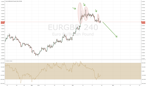 EURGBP: EURGBP Short on multiple Rejections