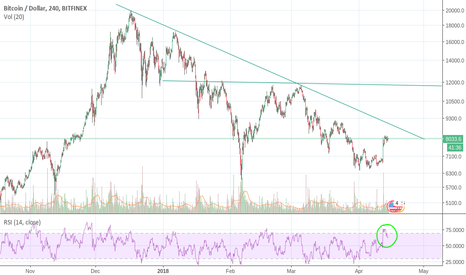 BTCUSD: Log Chart (non lineal) shows different perspective