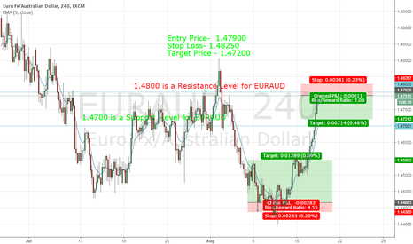 EURAUD: Idea of EURAUD