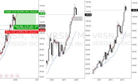 VRSN: Long triggered at WK D on VRSN