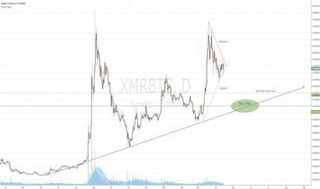 "XMRBTC: ""An Empirical Analysis"" Dump!"