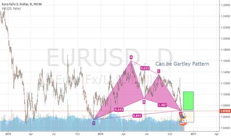EURUSD: Gartley Pattern