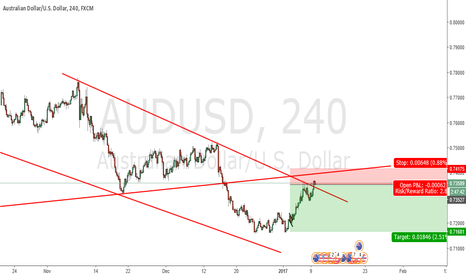 AUDUSD: sell Aud/usd