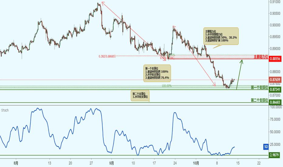 EURGBP: EURGBP 欧元兑英镑(2小时图)-接近支撑位,反弹上涨!