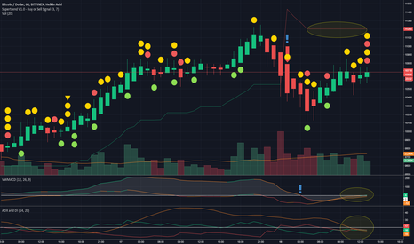 BTCUSD: No Trend Movement ATM, Possibly Bearish Though