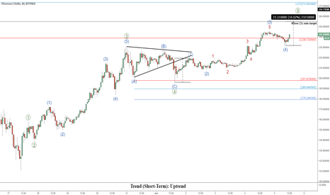 ETHUSD: ETHUSD Short-Term Update: More buying