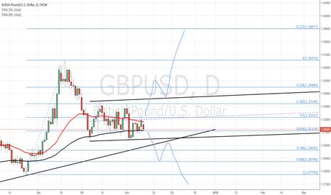 GBPUSD: Fase laterale per GPUSD