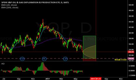 XOP: Over 70% trade on XOP (Big Lizard)