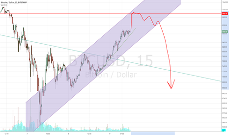 BTCUSD: Go short from 980 at Bitstamp