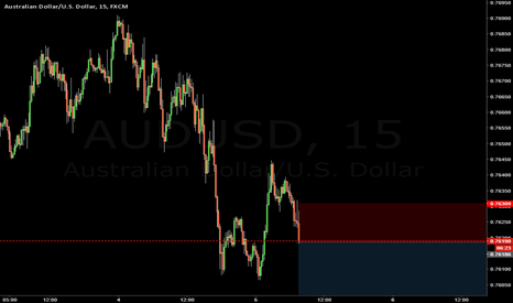 AUDUSD: shorting