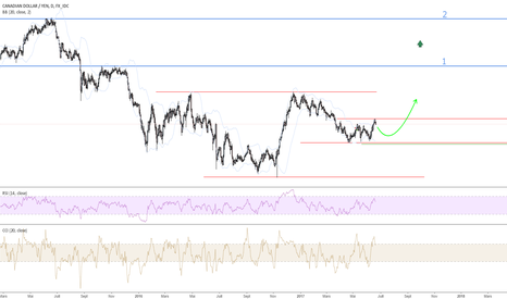 CADJPY: paire CADJPY