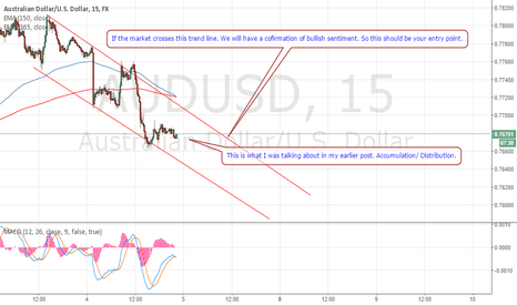 AUDUSD: Your entry points