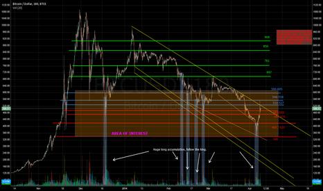 BTCUSD: BTC/USD BTC-e chart TA by an ultranoob2014