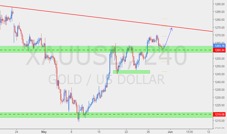 XAUUSD: Is this a retest of former resistance, now support?