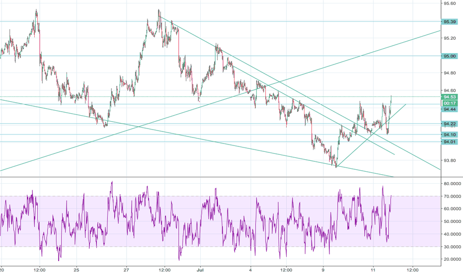 DXY: DXY Long (scalp)