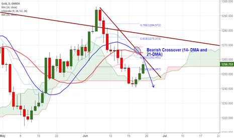 XAUUSD: Gold bearish DMA crossover and trend line resistance
