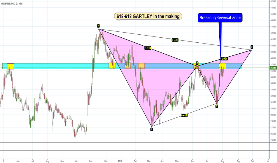 INDIANB: INDIAN BANK Gartley
