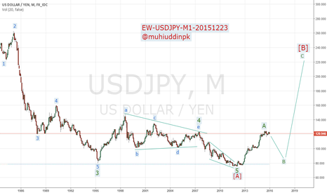 USDJPY: Elliott Wave Analysis & Forecast, USDJPY, M1, 20151223