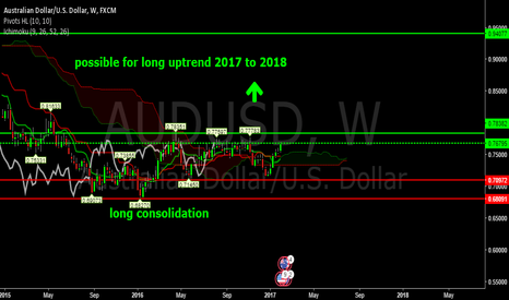 AUDUSD: audusd for possible long uptrend this year