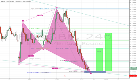 EURGBP: Ready for a Bullish Shark Entry Soon?