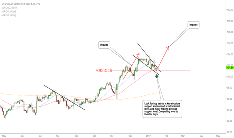 DXY: DXY UNDERSTANDING PATTERENS CORRECTLY