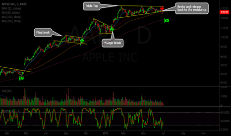 AAPL: AAPL be getting ready to retrace to 200 MA