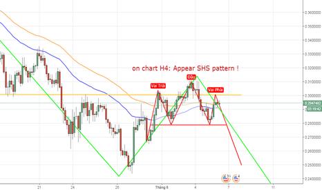 XLMUSD: XLMUSD, Stellar/ Dollar, H4, SHS pattern, giá giảm