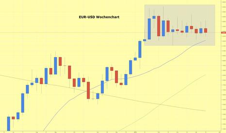 EURUSD: EUR/USD setzt den Seitwärtstrend fort