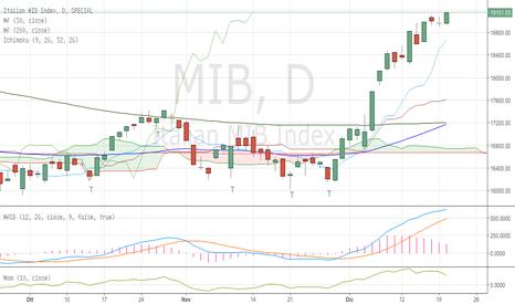 MIB: FTSE Mib update - merc 21/12