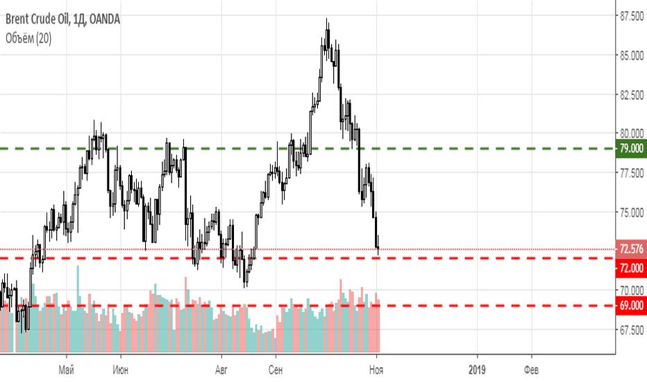 BCOUSD: Нефть  Brent в этом году расти не будет